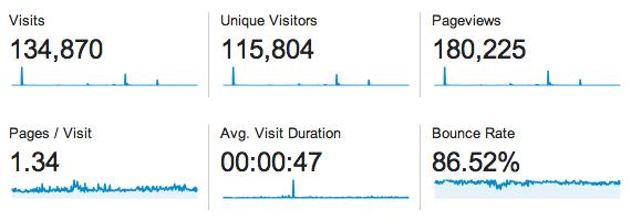 2013 Blog Stats