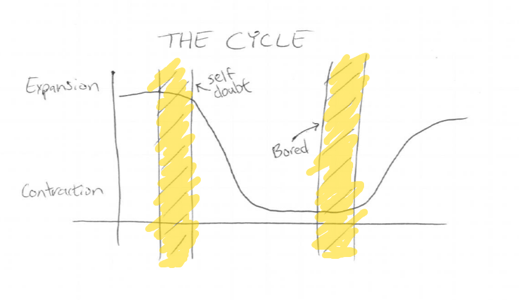 Expansion / Contraction Cycle